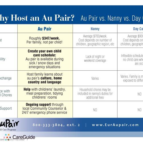 Child Care Provider Eur Au Pair's Profile Picture