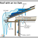 Worried About Your Roof Leaking When The Snow And Ice Melts?