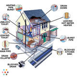 Plumbing Services in Lower mainland